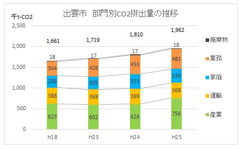 出雲市部門別CO2排出量推移(~H25)